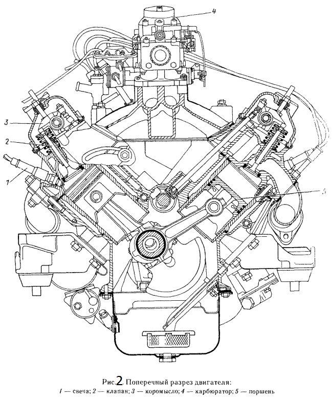 Поперечный разрез двигателя