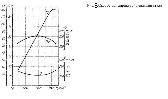 Скоростная характеристика двигателя